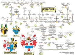 Genealogy of The Wrochems